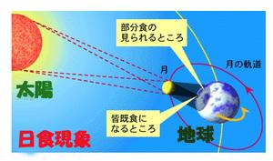 Solaeclipse20090721210932