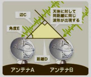 Figalmatelescope364